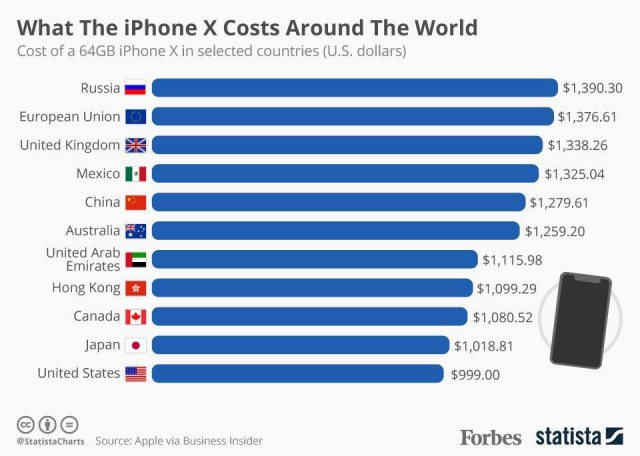 Cost of iPhone X